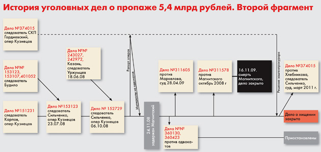 Схема кражи бюджетных
