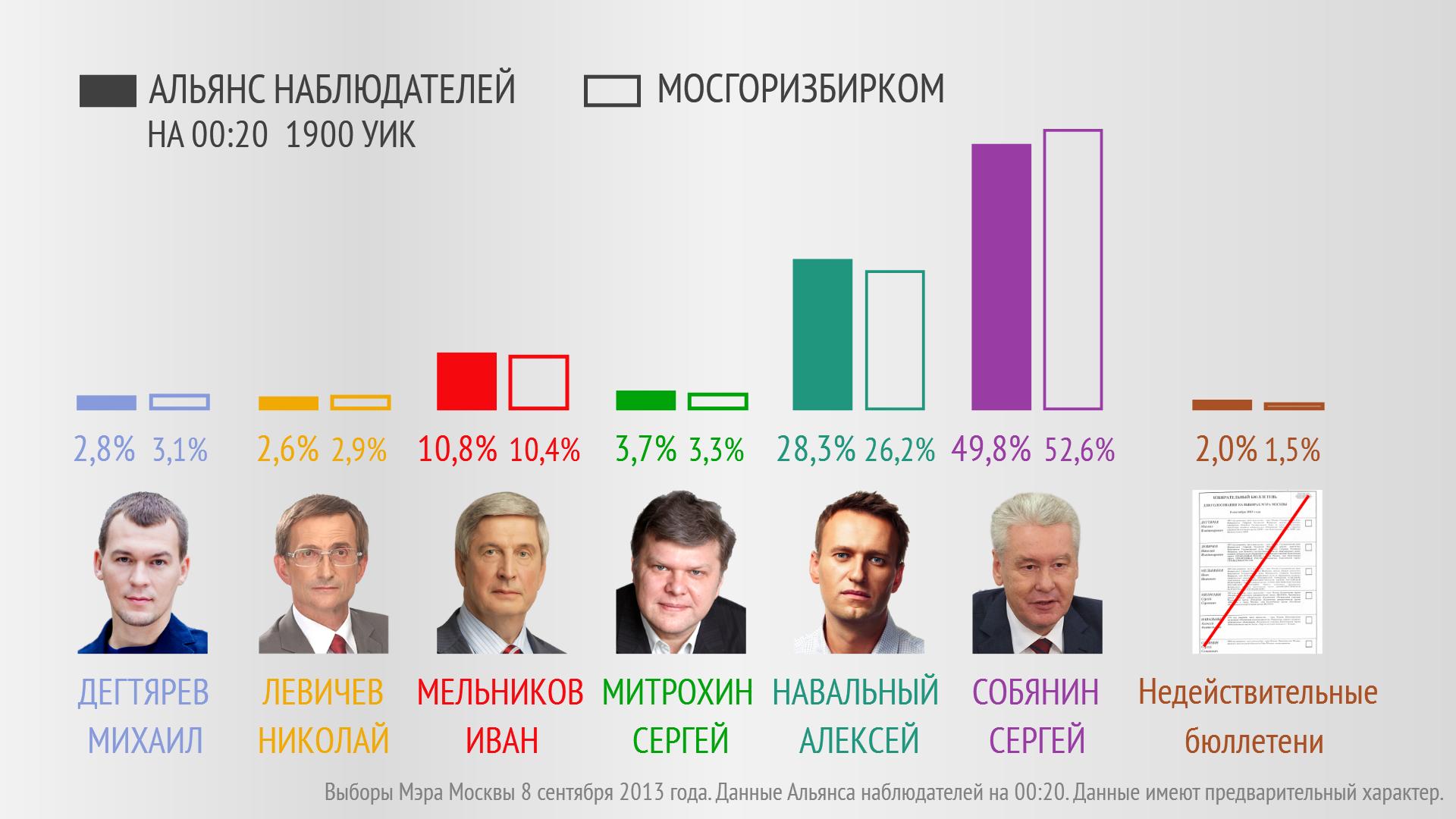 Выборы мэра москвы временная регистрация готовая медицинская книжка купить