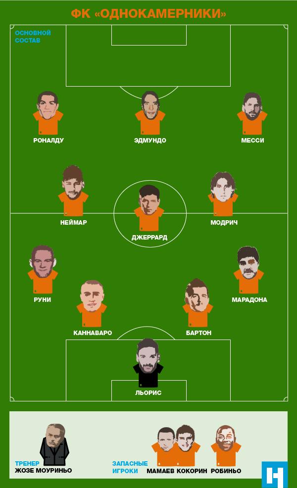 Звезды мирового футбола имена на английском языке