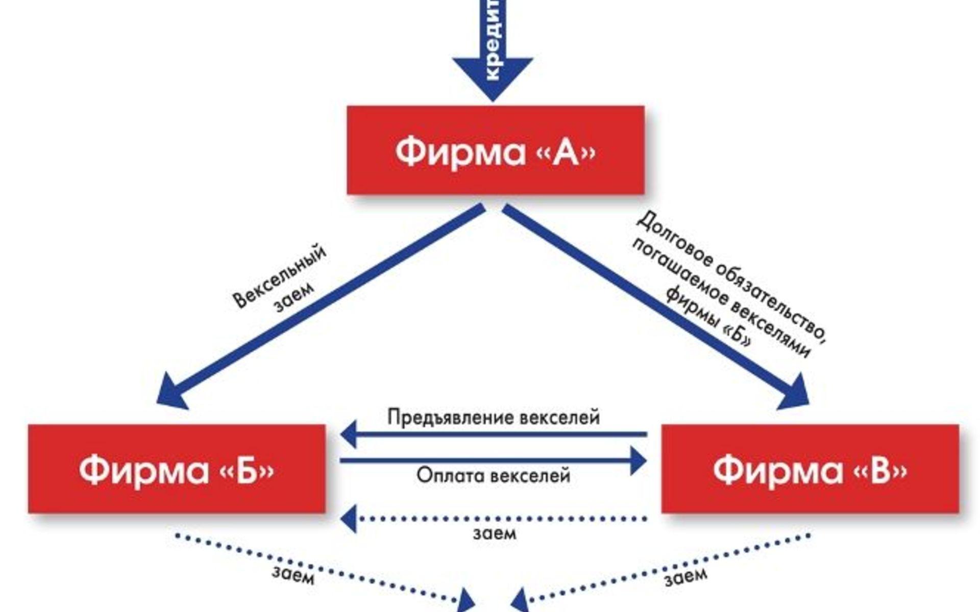 взять онлайн кредит на карту украина